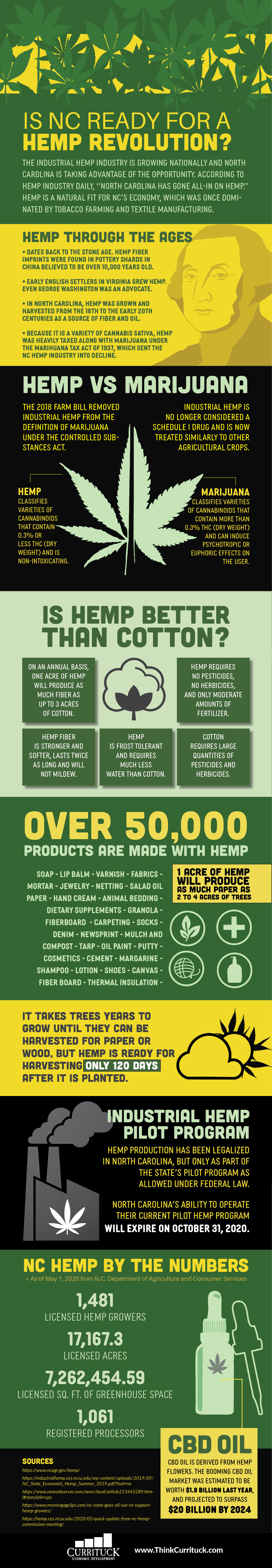CCED NC Hemp Infographic