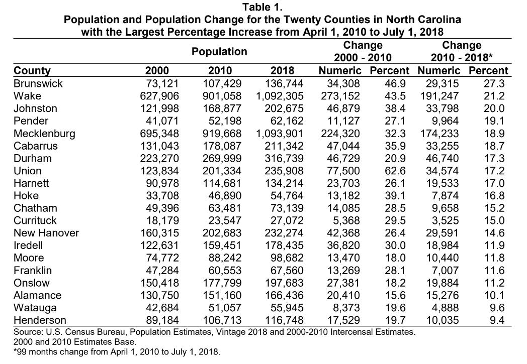 NC Population Chart