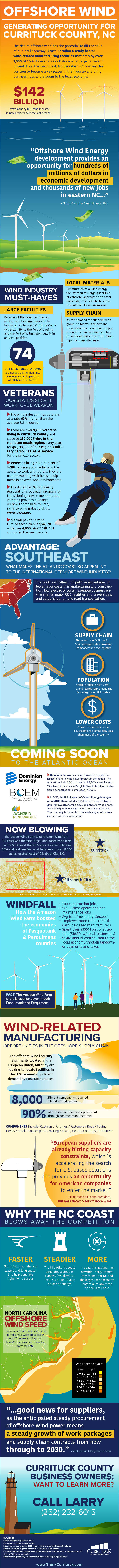 Offshore Wind Opportunities for Currituck County, NC
